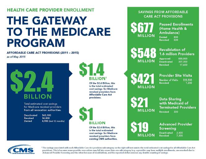 Provider Enrollment Infographic